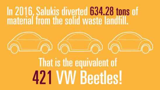 In 2016, Salukis diverted 634.28 tons of material from the solid waste landfill. That is the equivalent of 421 VS Beetles!