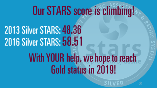 Our STARS score is climbing! 2013 Silver STARS: 48.36 2016 Silver STARS: 58.51 With YOUR help, we hope to reach Gold status in 2019!